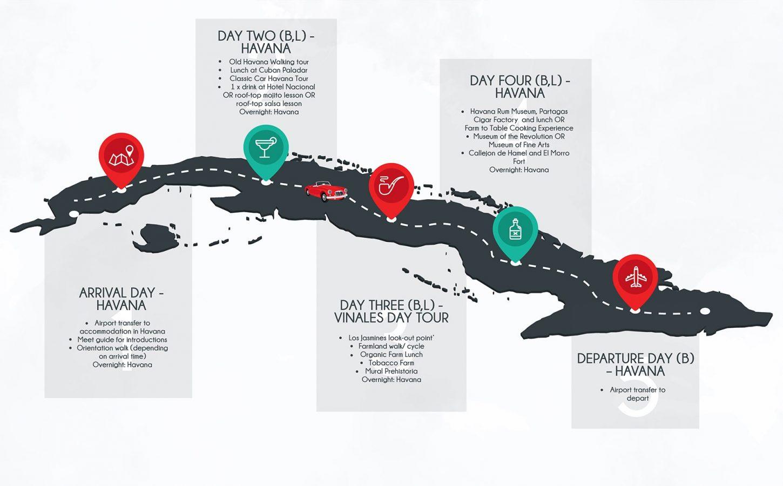 5 Day Private Cuba Tour flow diagram 2.0