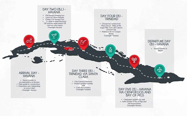 6 Day Private Cuba Tour flow diagram 2.0